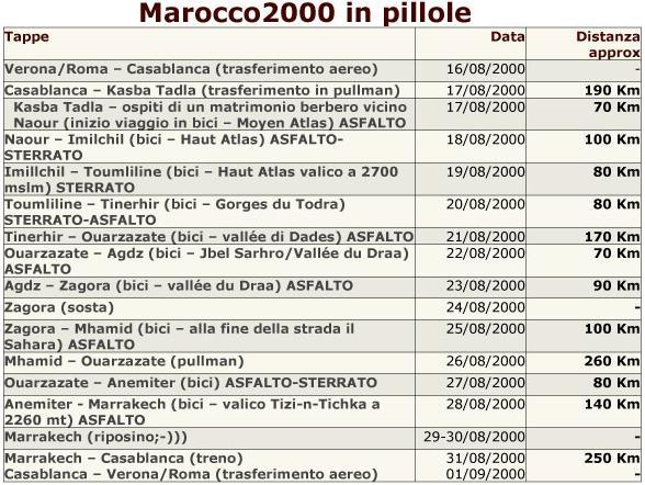 Tappe di viaggio Marocco2000
